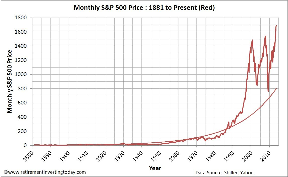 Monthly evolution of S&P 500