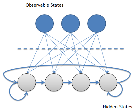 Hmm Trading Strategy : Hidden Markov Models - An Introduction