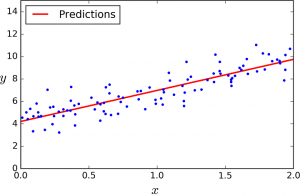 Machine Learning - Linear Regression