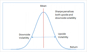 Sharpe Ratio penalizes both upside and downside volatility