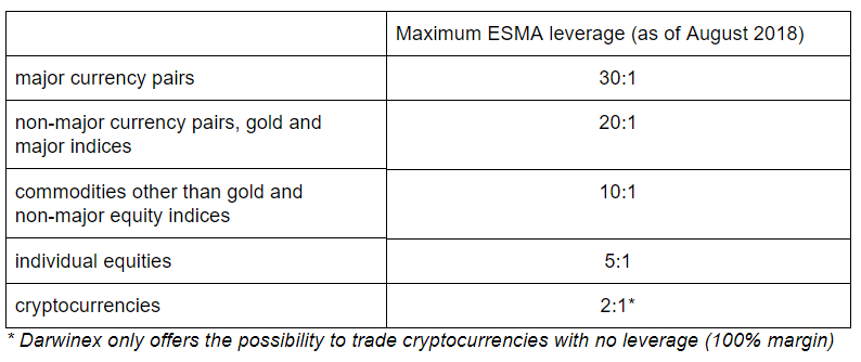 esma leverage impact on traders